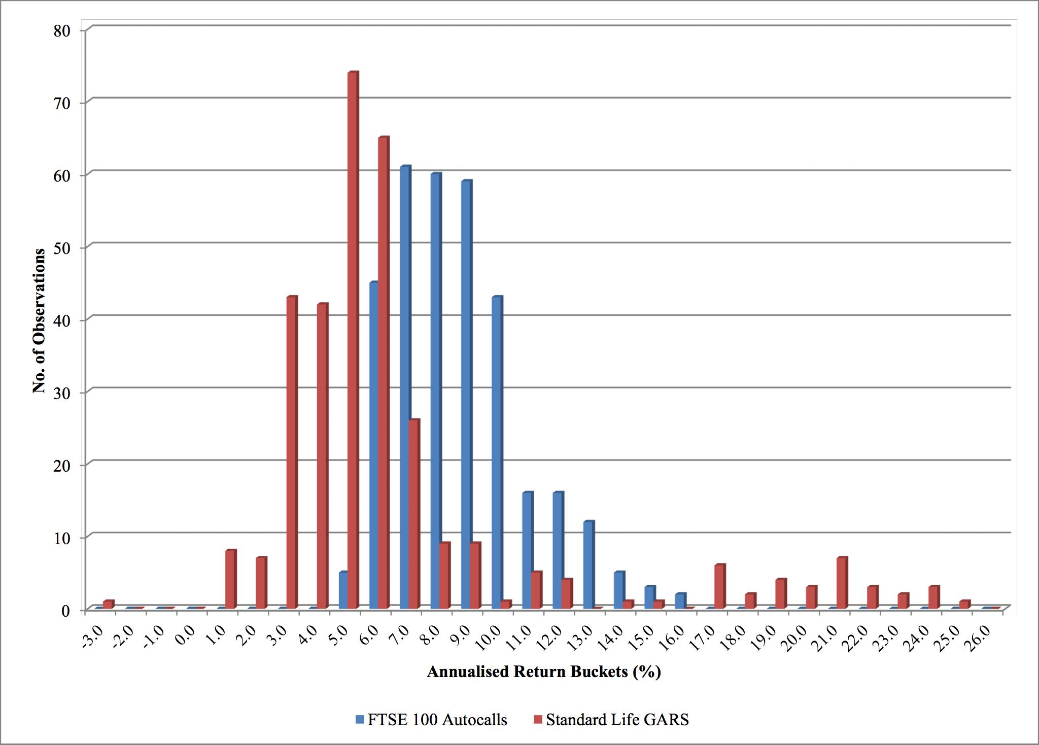 Distribution of Returns - FTSE 100 Autocalls vs GARS