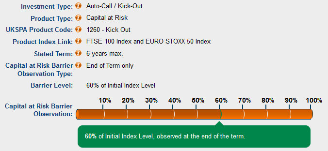 For example: 60% of Initial Index Level